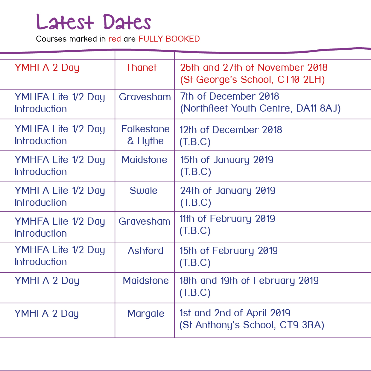 YMHFA 2 Day, Thanet, 26th and 27th of November 2018, St George's School, CT10 2LH. YMHFA Lite 1/2 Day Introduction, Gravesham, 7th of December 2018, Northfleet Youth Centre, DA11 8AJ. YMHFA Lite 1/2 Day Introduction, Folkestone and Hythe, 12th of December 2018, TBC. YMHFA Lite 1/2 Day Introduction, Maidstone, 15th of January 2019, TBC. YMHFA Lite 1/2 Day Introduction, Swale, 24th of January 2019, TBC. YMHFA Lite 1/2 Day Introduction, Gravesham, 11th of February 2019, TBC. YMHFA Lite 1/2 Day Introduction, Ashford, 15th of February 2019, TBC. YMHFA 2 Day, Maidstone, 18th and 19th of February 2019, TBC. YMHFA 2 Day, Margate, 1st and 2nd of April 2019, St Anthony's School, CT9 3RA.