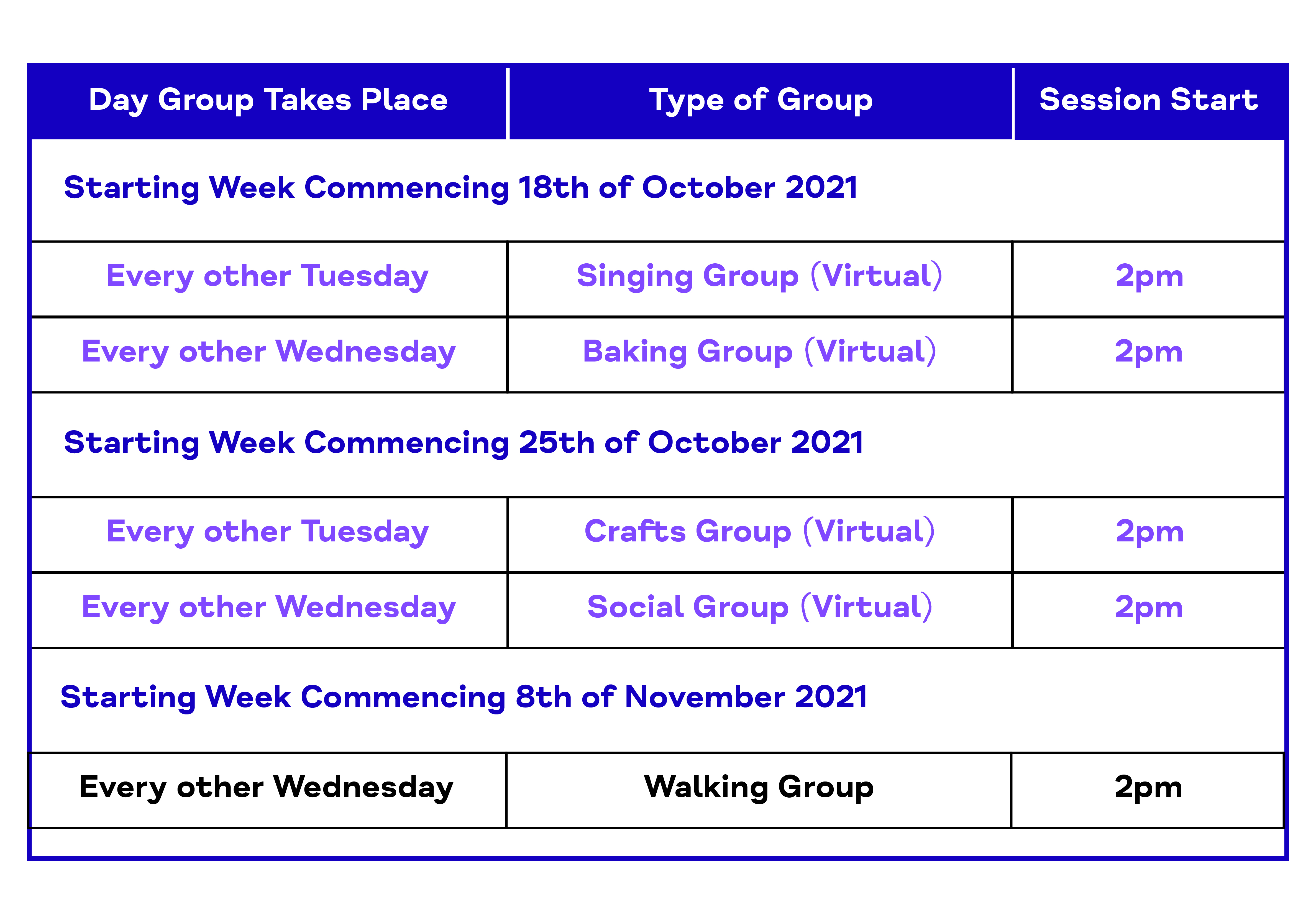 Day Group Takes Place. Type of Group. Session Start. Starting Week Commencing 18th of October 2021. Every other Tuesday. Singing Group (Virtual). 2pm. Every other Wednesday. Baking Group (Virtual). 2pm.  Starting Week Commencing 25th of October 2021.  Every other Tuesday. Crafts Group (Virtual). 2pm. Every other Wednesday. Social Group (Virtual). 2pm. Starting Week Commencing 8th of November 2021.  Every other Wednesday. Walking Group. 2pm
